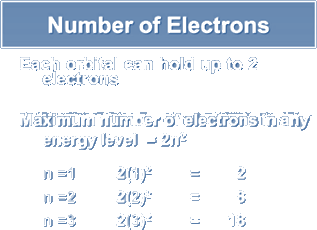 Image of Number of Electrons for Structure in Atom