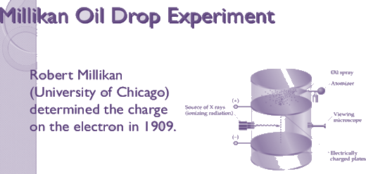 Image of Millikan Oil Drop Experiment for Structure in Atom