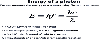 Image of Energy of a Photon for Structure of Atom