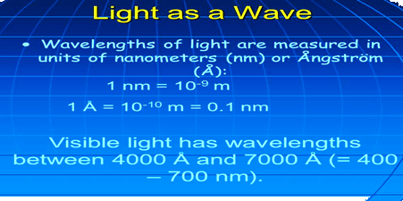 Image of Light of Wavelengths for Structure of Atom