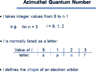 Image of Azimuthal Quantum Number for Sructure of Atom