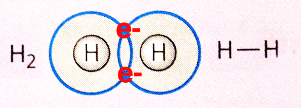 Image of Hydrogen Molecule for Structure of Atom