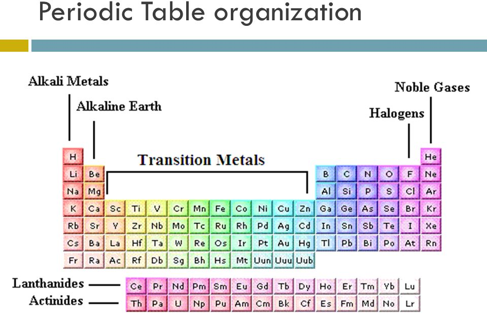 Periodic Table Organization