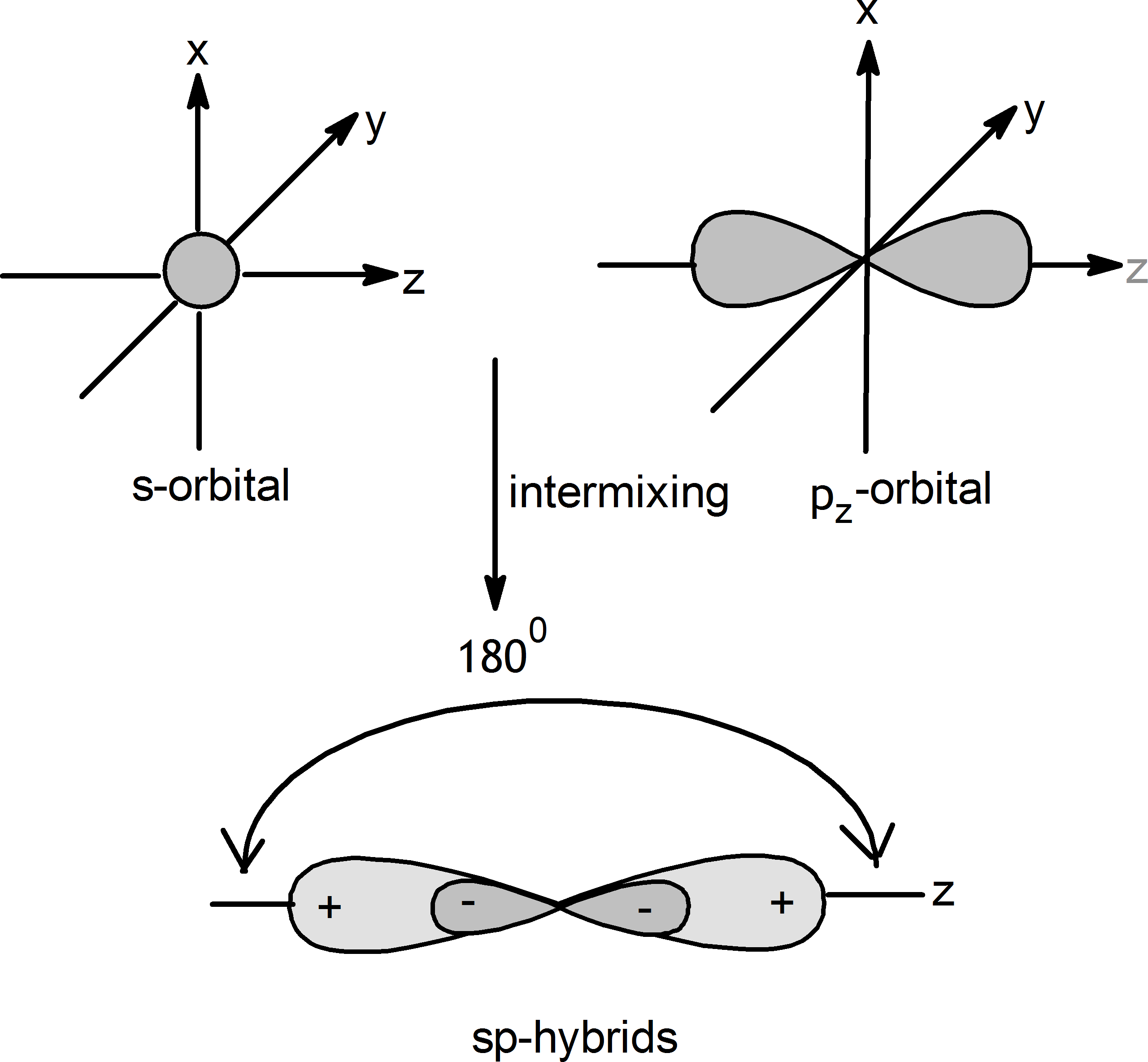 Image showing Shape of sp hybrid orbitals.