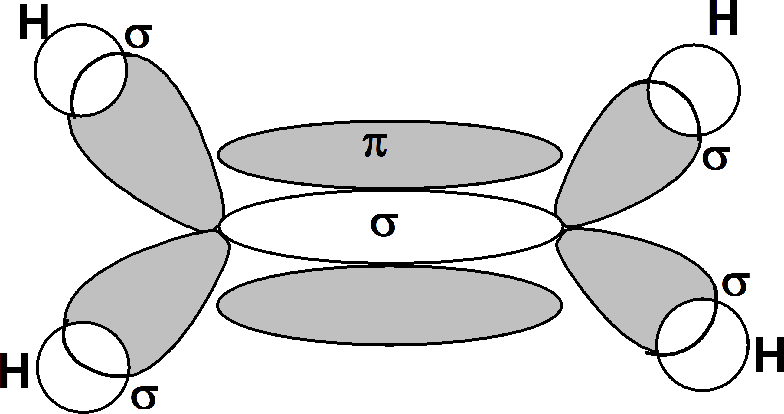 Orbital structure of C2H4 Choice 3