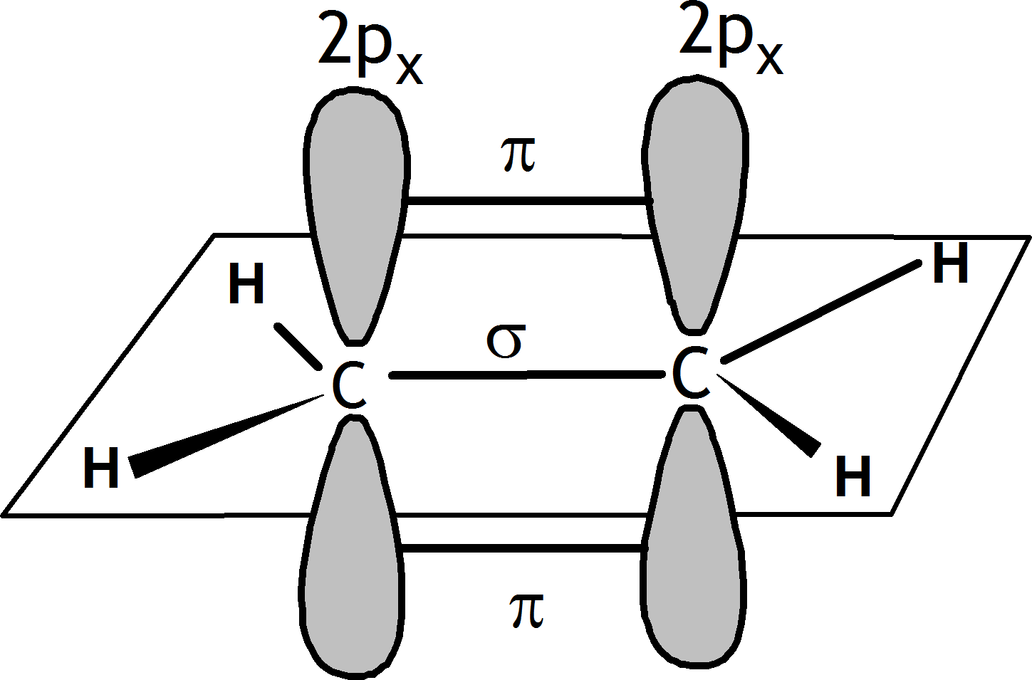 Orbital structure of C2H4 Choice 4