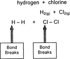 Structure of Bond Energy for Hydrogen, Chlorine