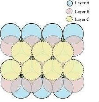Q 7 Case 1 Image of the Layers in Hexagonal Close Packing are Arranged