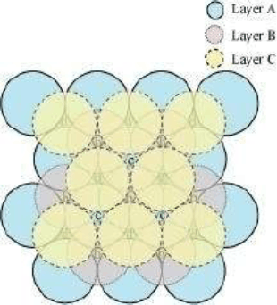 Q 7 Case 2 Image of the Layers in Cubic Close Packing are Arranged