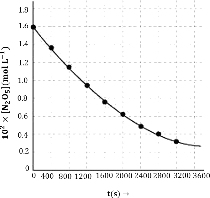 Q 15 i Graph of Experimental Data for Decomposition