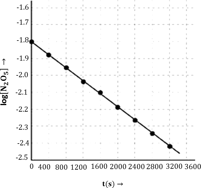 Q 15 iii 1 Graph of Experimental Data for Decomposition