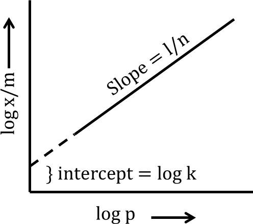 Q 5 A Straight Line is Obtained with the Slope Equal to 1/n and the Intercept Equal to log k