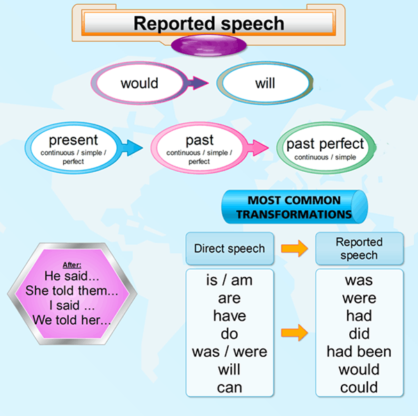 Common transformations from direct to reported or indirect speech