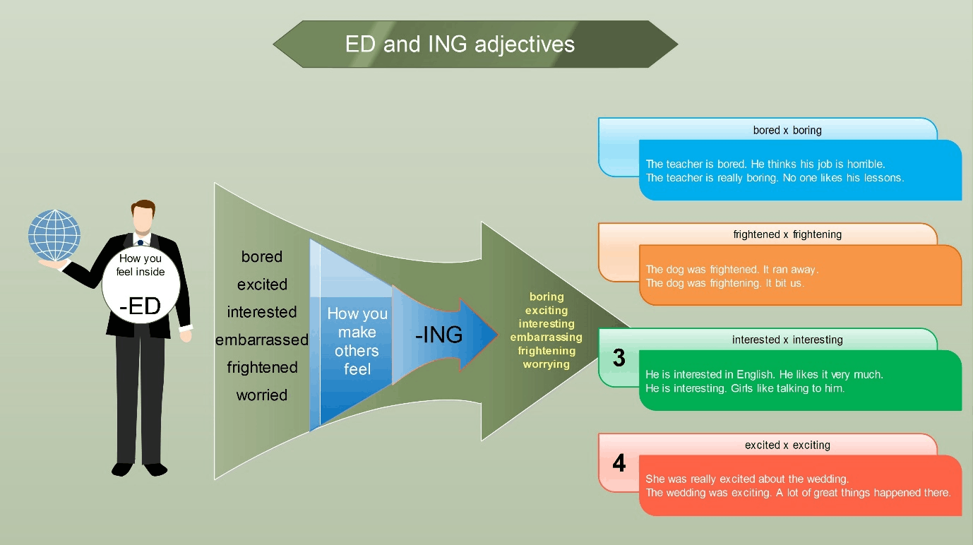 Correct use of ed and ing adjectives