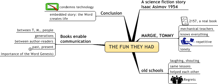 "Summary of story ""The Fun they Had"""