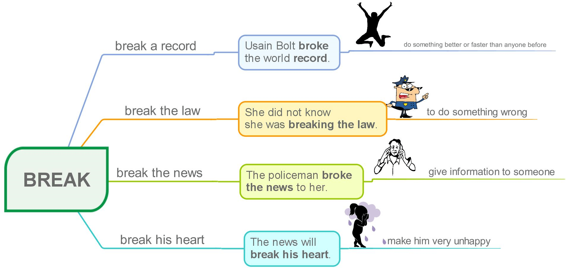 Common verb phreases with break