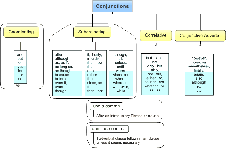 Types of conjuctions: Coordinating, subordinating, correlative.