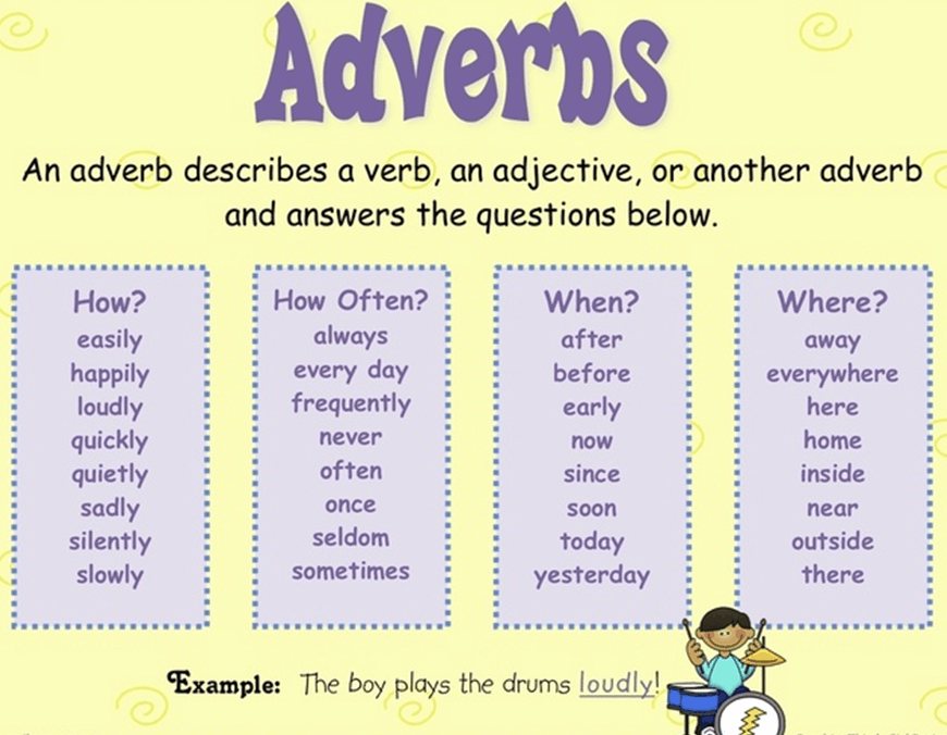 Common adverbs, their uses and examples