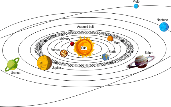 Diagram shows eight planets in the order of their distance