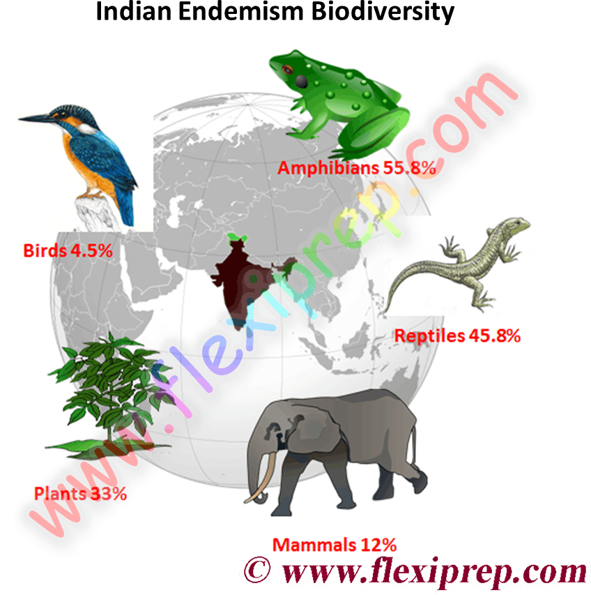 species wise endemic content of the biodiversity in India and other endemic species are found in the world.