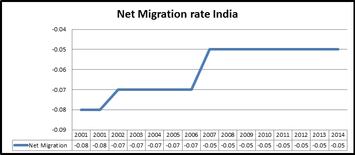 Net migration rate in India