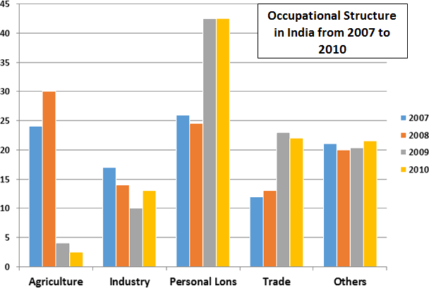 Occupational Structure in India from 2007 to 2010