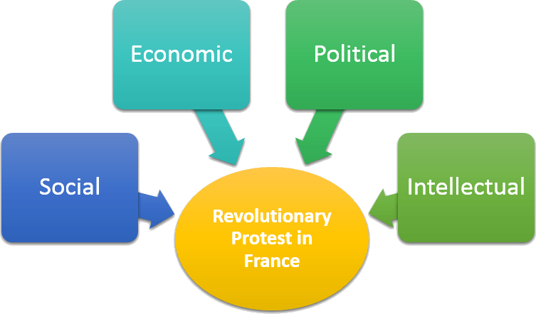 Circumstances of Revolutionary protest in France are: Social, Economic, Political, Intekkectual.