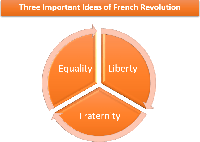 Three important ideas of French Revolution are Equality, Liberty and Fraternity