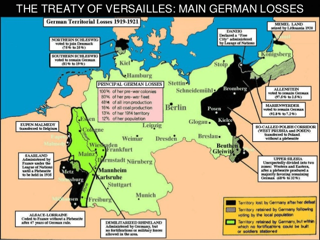 Infographic explaining German Losses in Treaty of Versailles