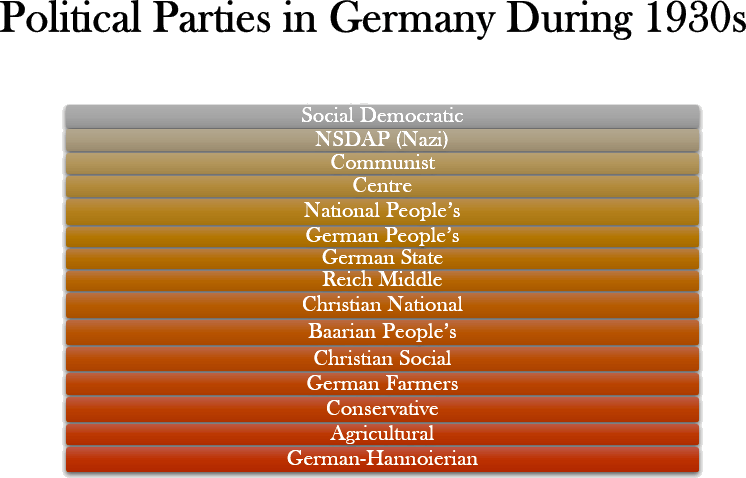 Political Parties in Germany During 1930s