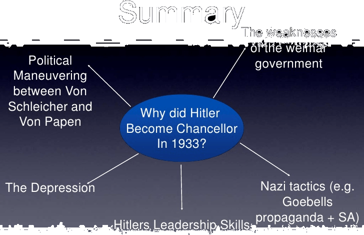How and why Hitler became the Chancellor