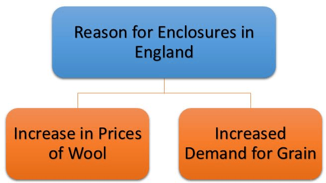 Reason for Enclosures in England
