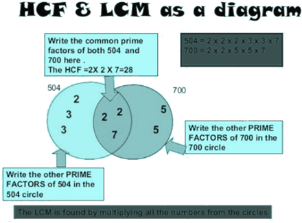 Given the how to find the LCM and HCF all numbers