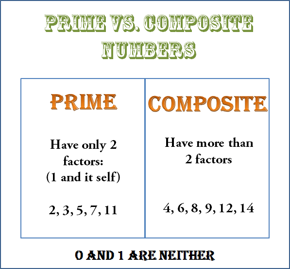 Given the prime vs. composite number and find the number are composite or prime