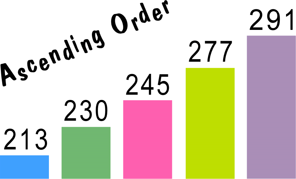 Numbers arranged in ascending order