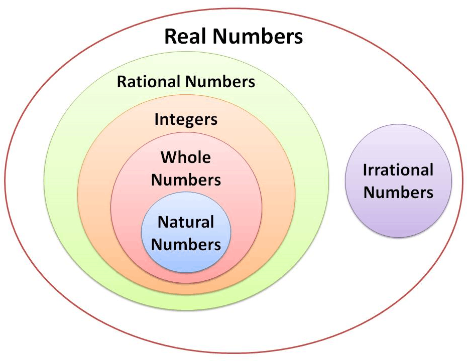 Venn diagram of number types