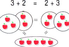 Commutativity under addition with apples