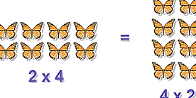 Commutativity under multiplication with butterflies