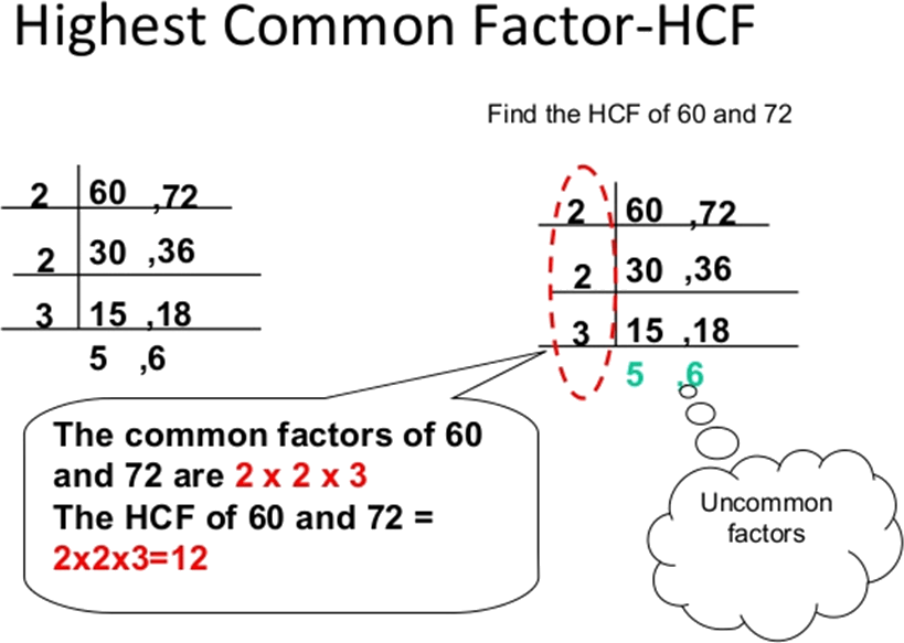 Image of Highest Common Factor