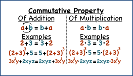 Given the commutative property apply in this example