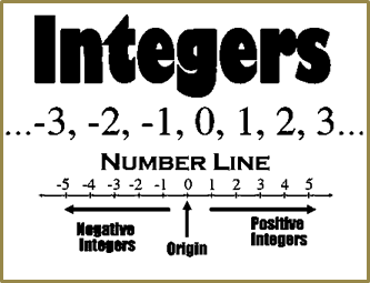 Integers on number line positve, negative and zero.