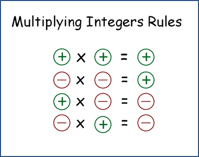 Rules for multiplying signed (positive and negative) integers