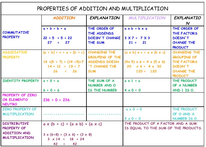 Addition and Multiplication properties in brief.