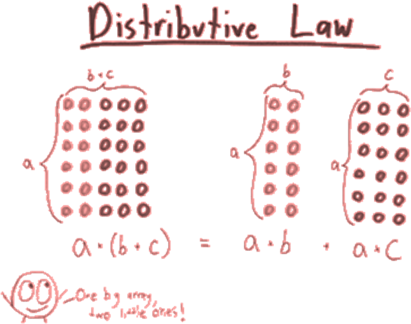 Image describing the distributive law: distributing multiplication over addition