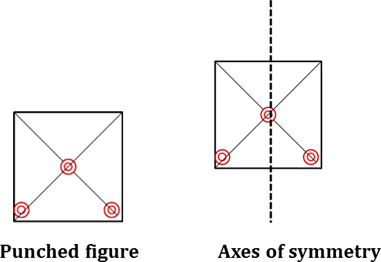 Punched figure (f) and its axes of symmetry