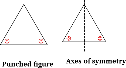 Punched figure (g) and its axes of symmetry