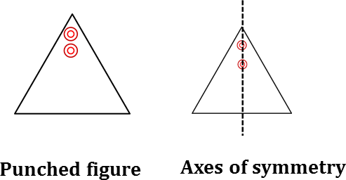 Punched figure (i) and its axes of symmetry