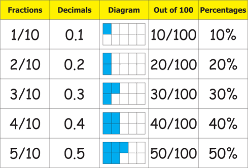 Fractions and Decimals with diagram and percentages