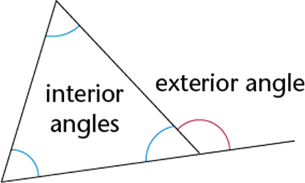 Understanding of interior opposite angles