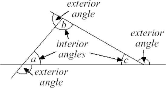 Understanding of exterior angle and interior angles